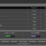 PHPspeedでPHPとMySQLのベンチマークを試してみた